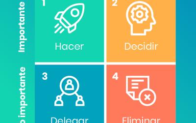 Matriz de Eisenhower: Planifica, delega, prioriza y programa